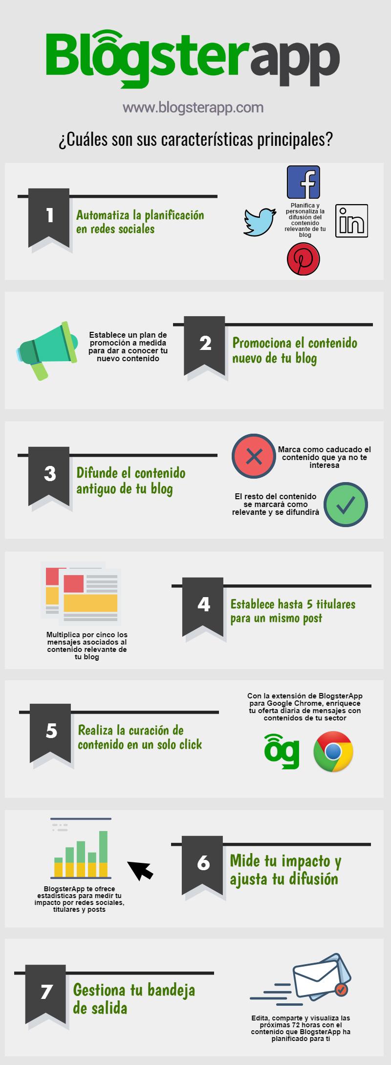 Infografía sobre las características de blogsterapp