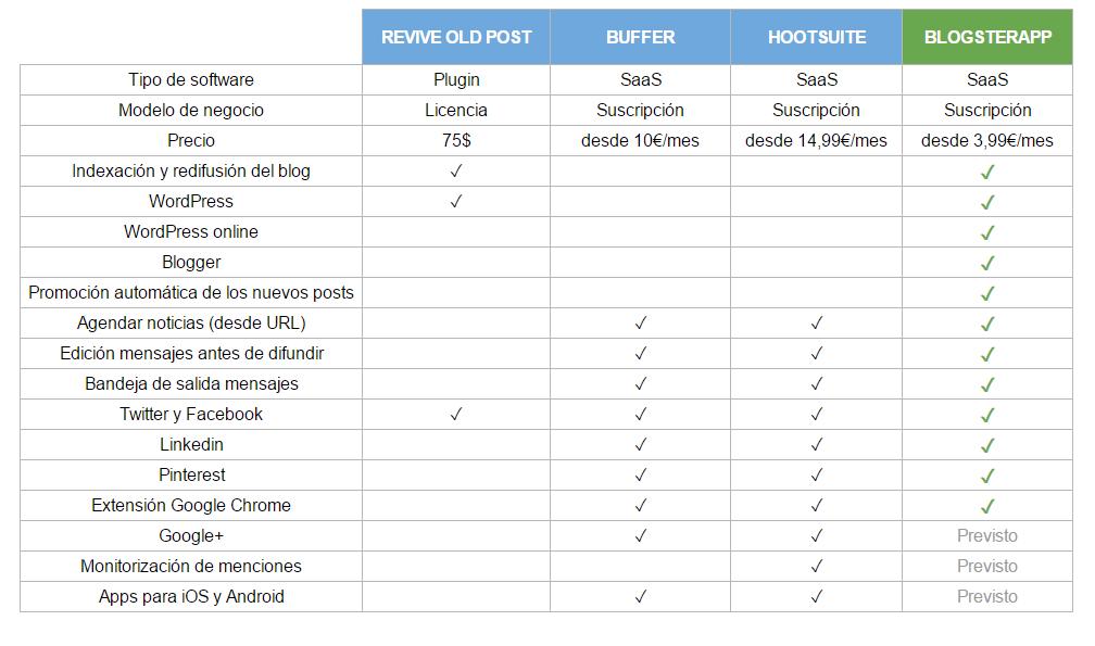Comparativa de BlogsterApp con los productos de la competencia