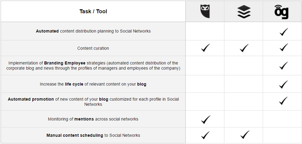 Automated content distribution planning to social networks
