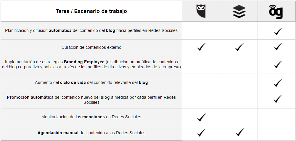 Tabla comparativa BlogsterApp