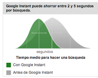 Google Instant: ¿cómo funciona?