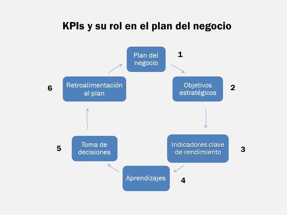 Qué es un KPI y cuál es su rol en el plan de tu negocio