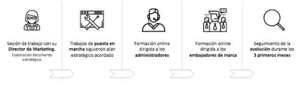 Pasos a seguir si quieres implementar un programa de employee advocacy