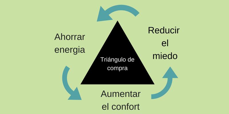 Triángulo de compra de Jurgen Klaric