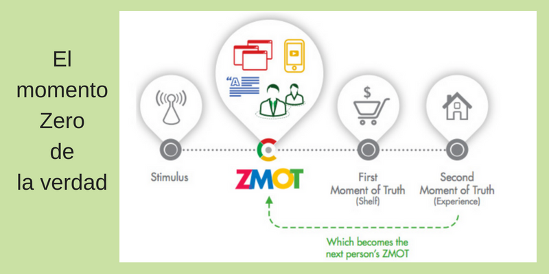 ¿Qué es el zmot en neuromarketing?