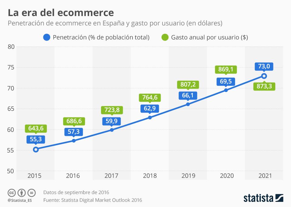 Gasto por usuario en ecommerce en España