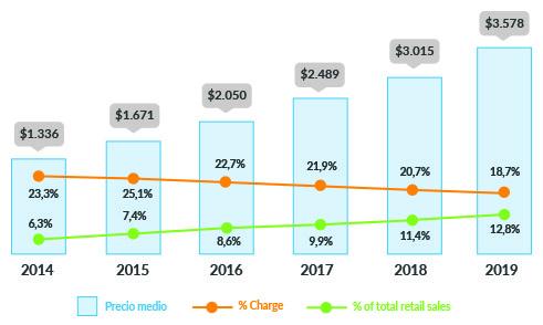 Tendencias y claves para vender online en 2019