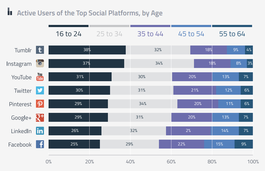 Actividad de los usuarios en redes sociales por edad