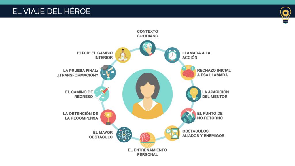 Los 12 pasos del viaje del héroe